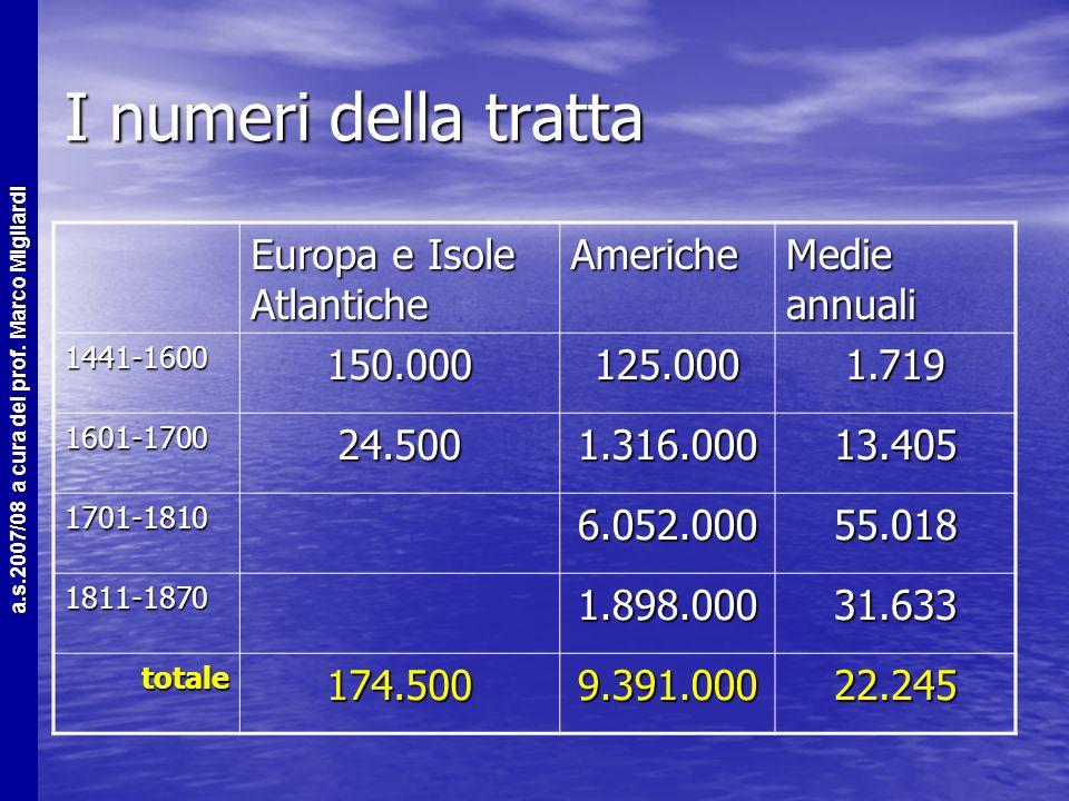I numeri della tratta Europa e Isole Atlantiche Americhe Medie annuali