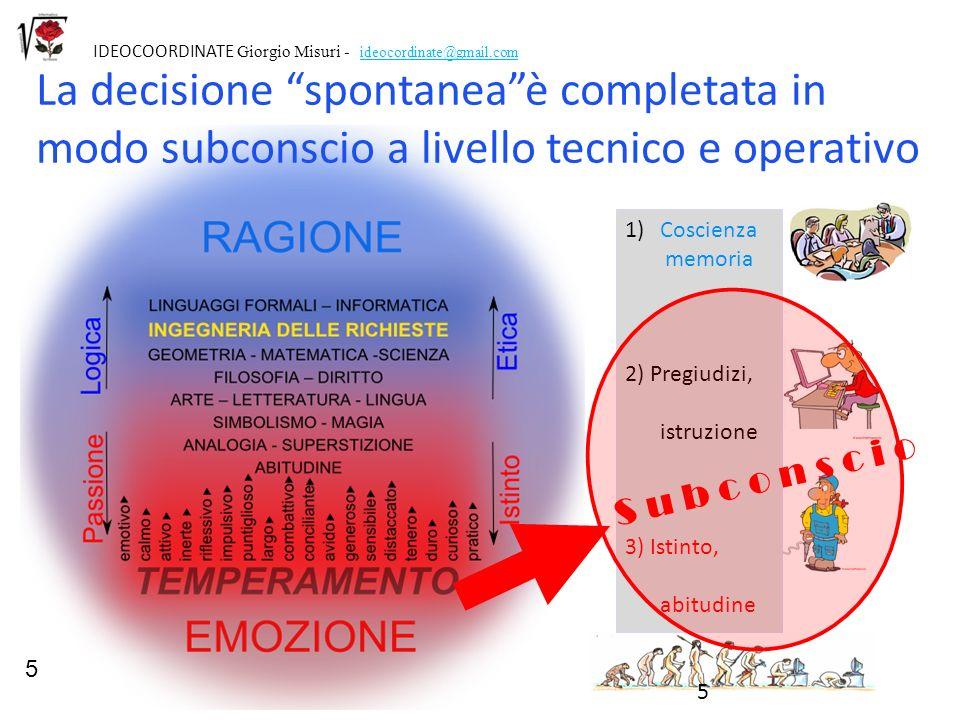 5 IDEOCOORDINATE Giorgio Misuri - ideocordinate@gmail.com. La decisione spontanea è completata in modo subconscio a livello tecnico e operativo.