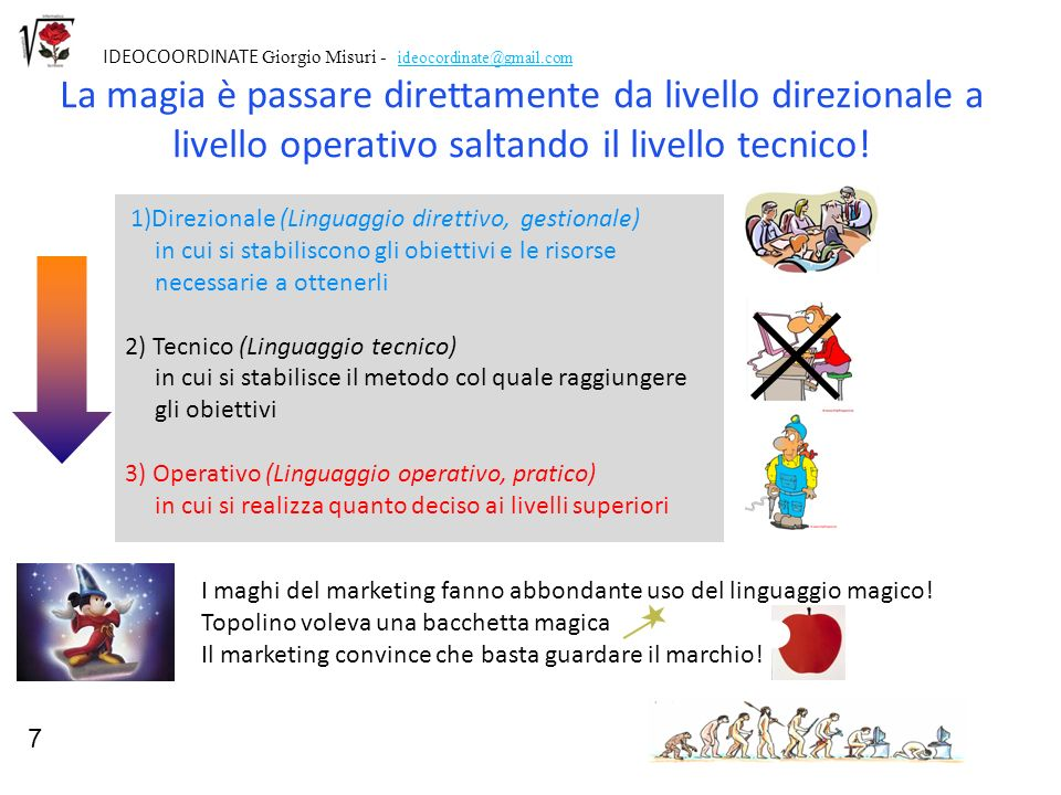 7 IDEOCOORDINATE Giorgio Misuri - ideocordinate@gmail.com.