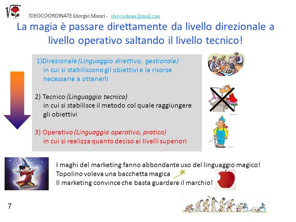 7IDEOCOORDINATE Giorgio Misuri - ideocordinate@gmail.com.