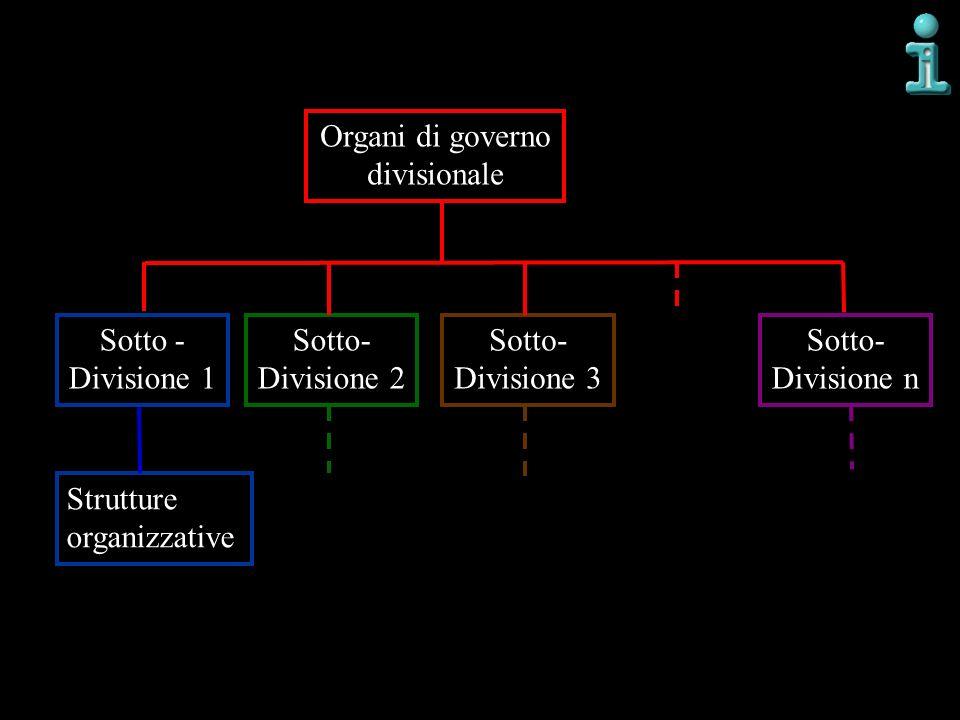Organi di governo divisionale. Sotto - Divisione 1. Sotto- Divisione 2. Sotto- Divisione 3. Sotto-