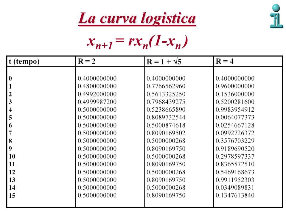 La curva logistica xn+1 = rxn(1-xn )