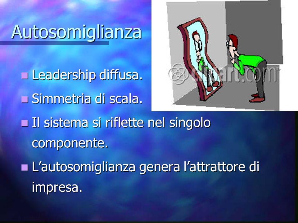 Autosomiglianza Leadership diffusa. Simmetria di scala.