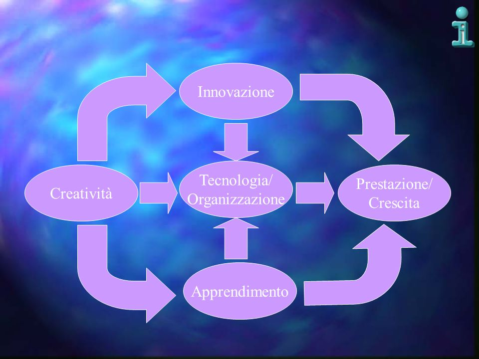 Innovazione Tecnologia/ Prestazione/ Creatività Organizzazione