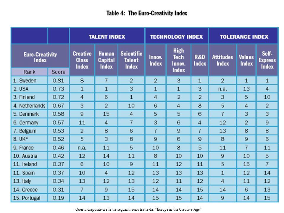 L'indicatore di talento si basa su tre elementi: