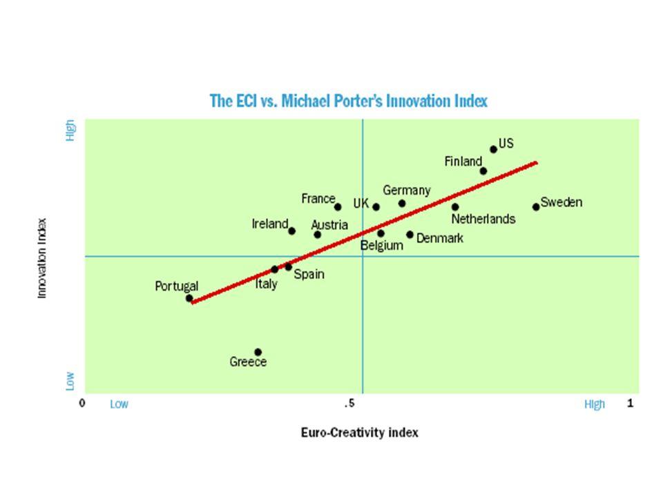 Qui vedete la relazione tra l'indice di creatività e l'indice di innovazione di Porter.