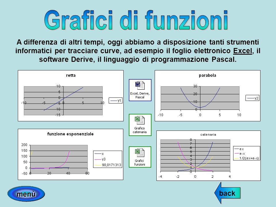 Grafici di funzioni