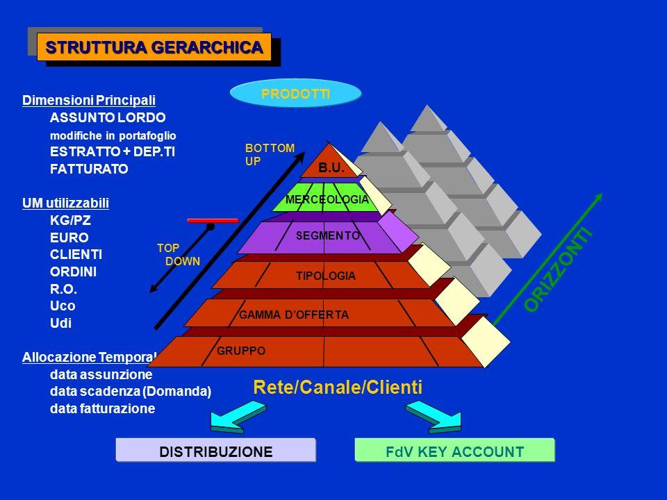 ORIZZONTI Rete/Canale/Clienti STRUTTURA GERARCHICA DISTRIBUZIONE