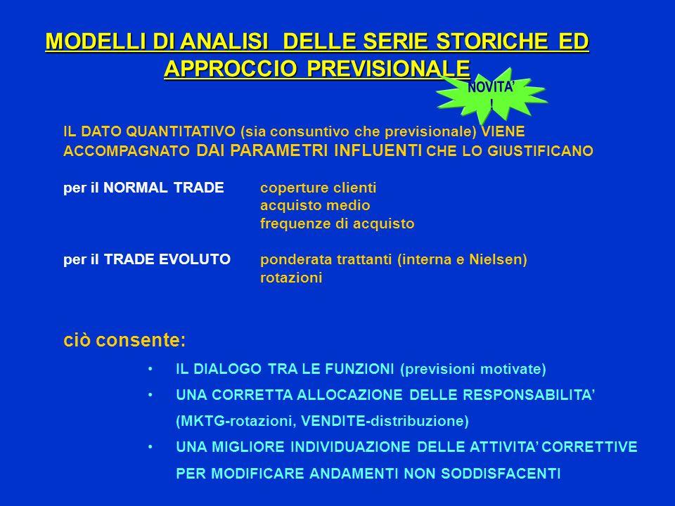 MODELLI DI ANALISI DELLE SERIE STORICHE ED APPROCCIO PREVISIONALE