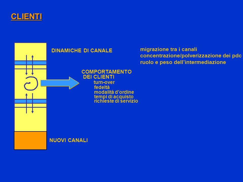 CLIENTI migrazione tra i canali DINAMICHE DI CANALE