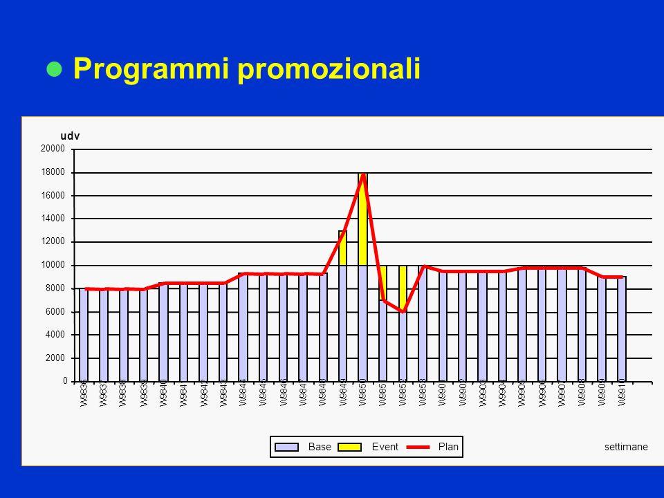 Programmi promozionali