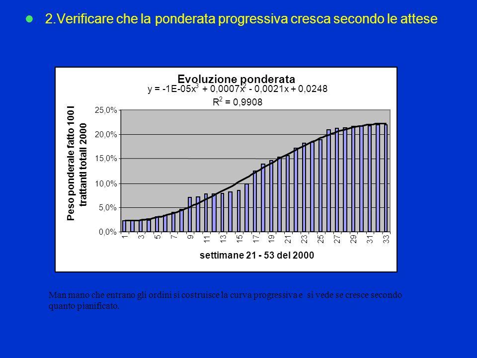 2.Verificare che la ponderata progressiva cresca secondo le attese