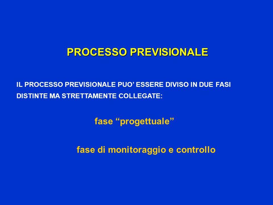 PROCESSO PREVISIONALE fase di monitoraggio e controllo