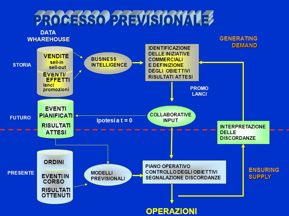 PROCESSO PREVISIONALE