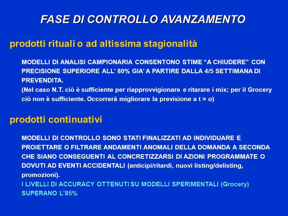 FASE DI CONTROLLO AVANZAMENTO