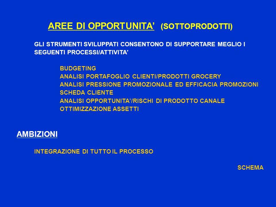 AREE DI OPPORTUNITA' (SOTTOPRODOTTI)