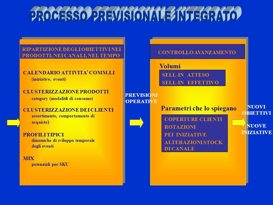 PROCESSO PREVISIONALE INTEGRATO