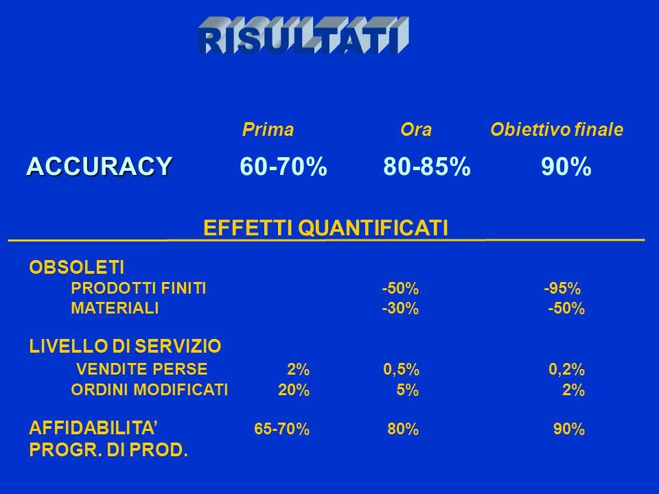 ACCURACY 60-70% 80-85% 90% RISULTATI EFFETTI QUANTIFICATI