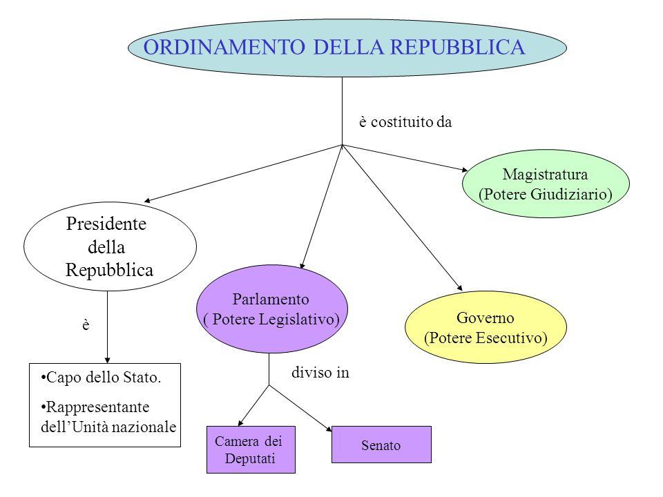 Art 32 la repubblica tutela la salute come fondamentale for Parlamento della repubblica