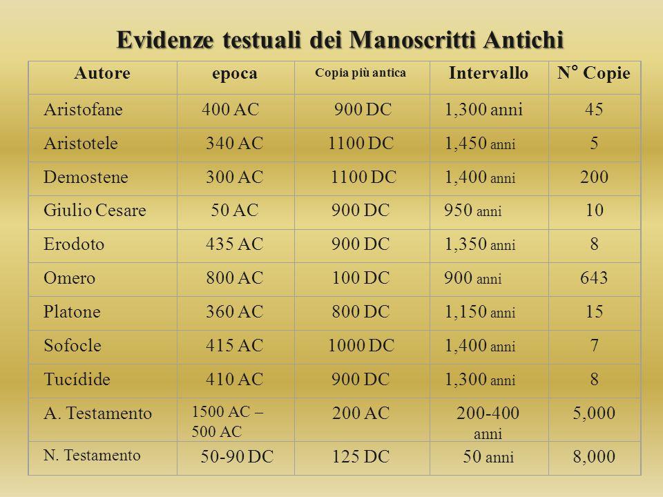 Evidenze testuali dei Manoscritti Antichi