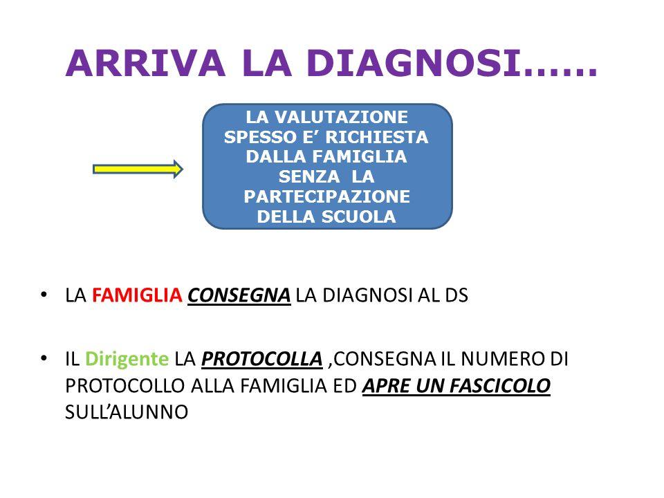 ARRIVA LA DIAGNOSI…… LA FAMIGLIA CONSEGNA LA DIAGNOSI AL DS