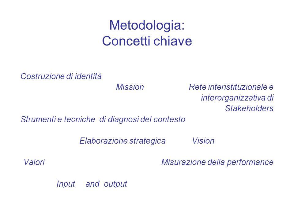 Metodologia: Concetti chiave