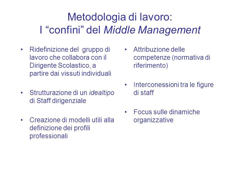 Metodologia di lavoro: I confini del Middle Management