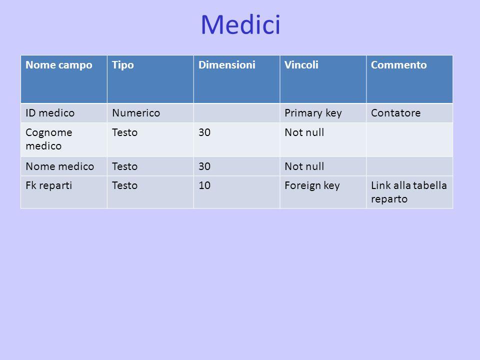 Medici Nome campo Tipo Dimensioni Vincoli Commento ID medico Numerico