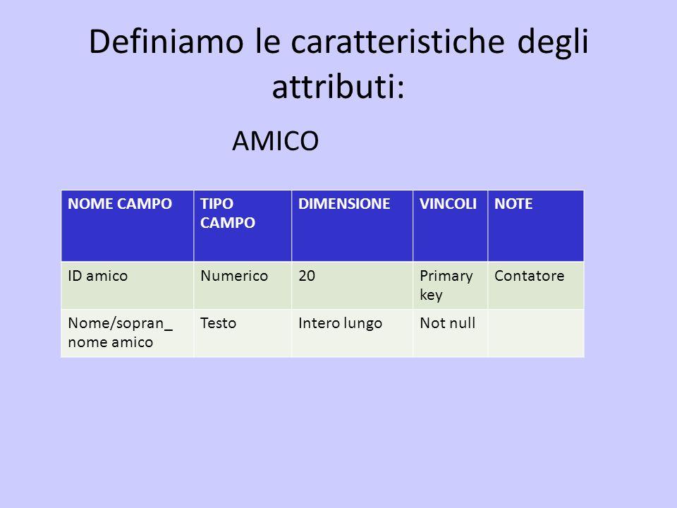 Definiamo le caratteristiche degli attributi: