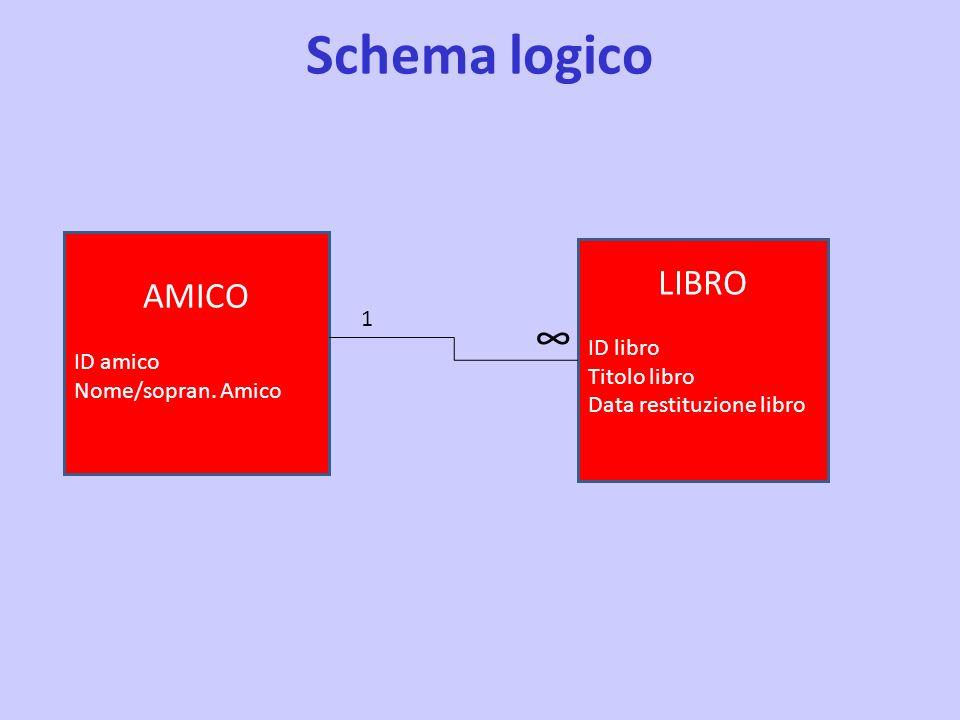 Schema logico ∞ LIBRO AMICO ID libro ID amico 1 Titolo libro