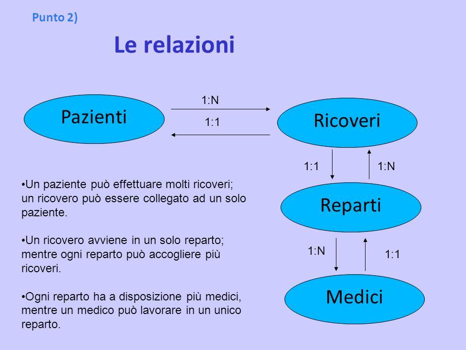 Pazienti Ricoveri Reparti Medici Punto 2) Le relazioni 1:N 1:1 1:1 1:N