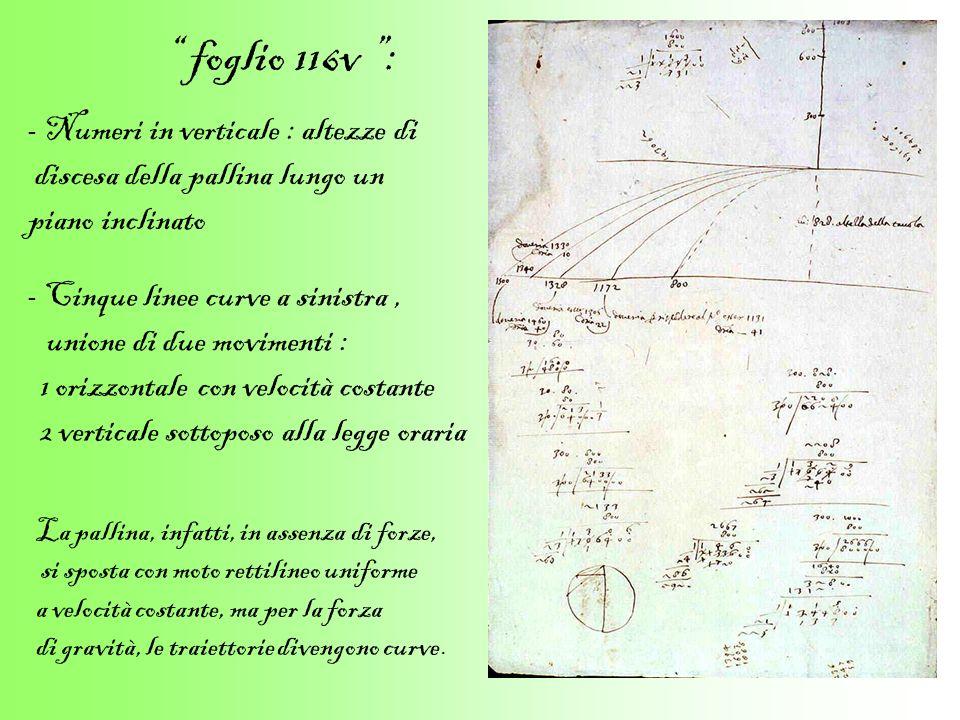 foglio 116v : discesa della pallina lungo un piano inclinato