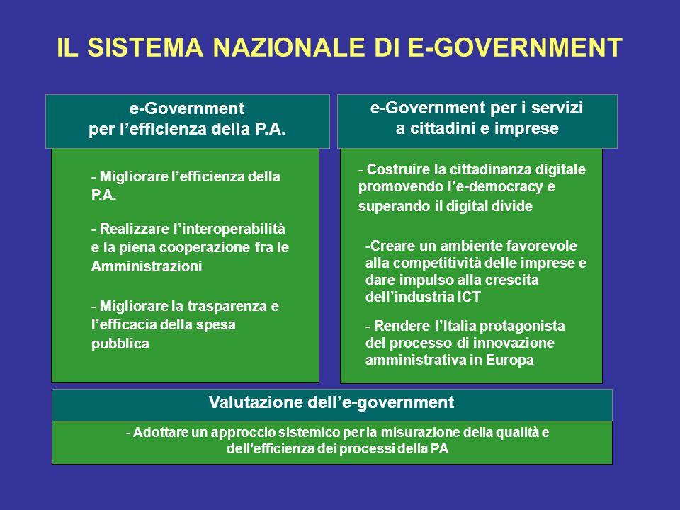 IL SISTEMA NAZIONALE DI E-GOVERNMENT