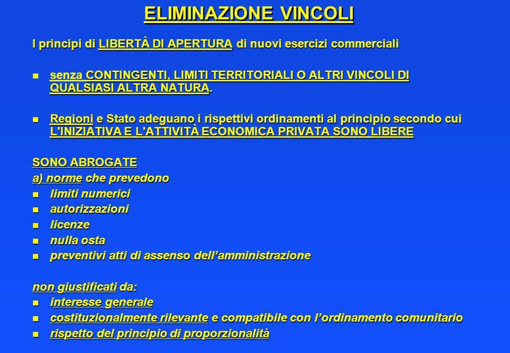 ELIMINAZIONE VINCOLI I principi di LIBERTÀ DI APERTURA di nuovi esercizi commerciali.