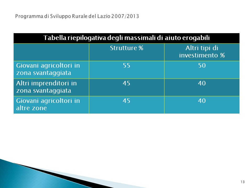 Programma di Sviluppo Rurale del Lazio 2007/2013