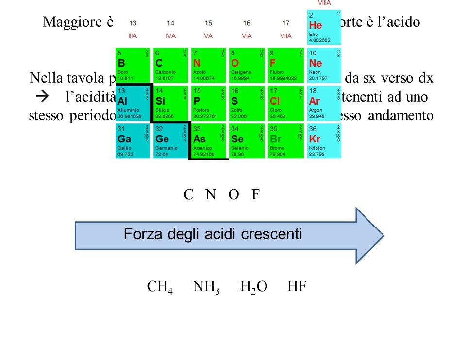 Maggiore è l'elettronegatività di un atomo più forte è l'acido corrispondente.