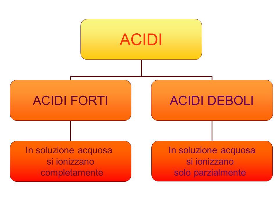 ACIDI ACIDI FORTI ACIDI DEBOLI In soluzione acquosa si ionizzano