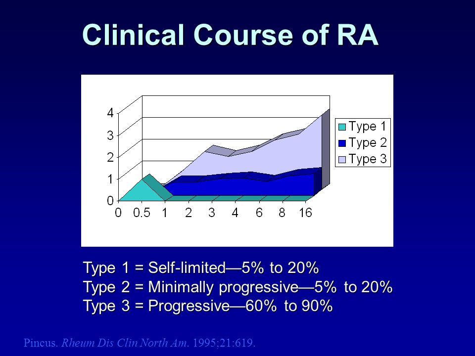 Clinical Course of RA Type 1 = Self-limited—5% to 20%