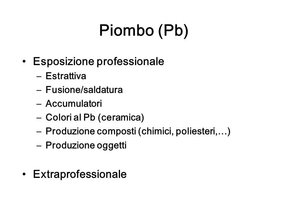 Piombo (Pb) Esposizione professionale Extraprofessionale Estrattiva