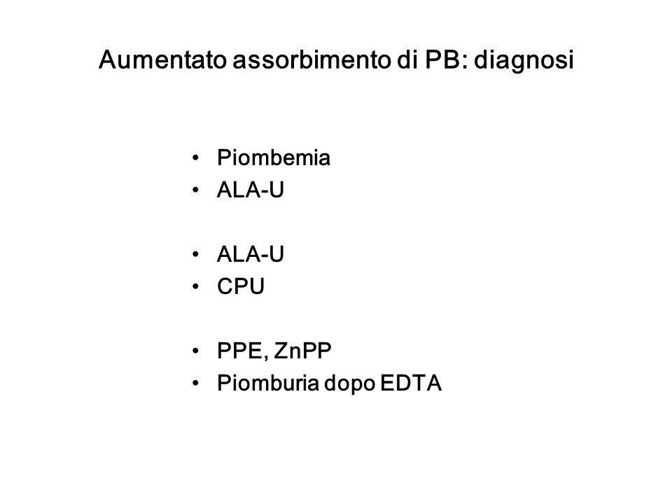 Aumentato assorbimento di PB: diagnosi
