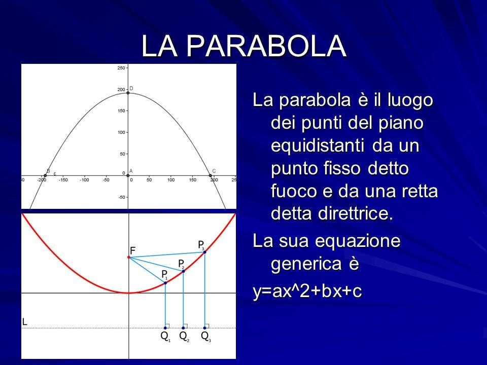 LA PARABOLA La parabola è il luogo dei punti del piano equidistanti da un punto fisso detto fuoco e da una retta detta direttrice.