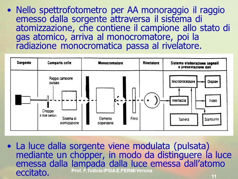 Prof. F.Tottola IPSIA E.FERMI Verona 11