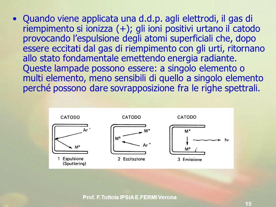 Prof. F.Tottola IPSIA E.FERMI Verona 15