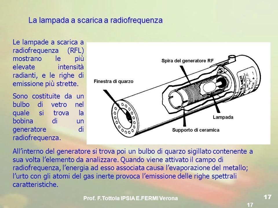 Prof. F.Tottola IPSIA E.FERMI Verona 17