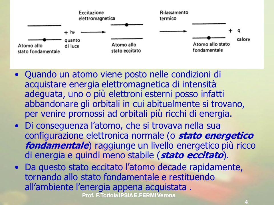 Prof. F.Tottola IPSIA E.FERMI Verona 4