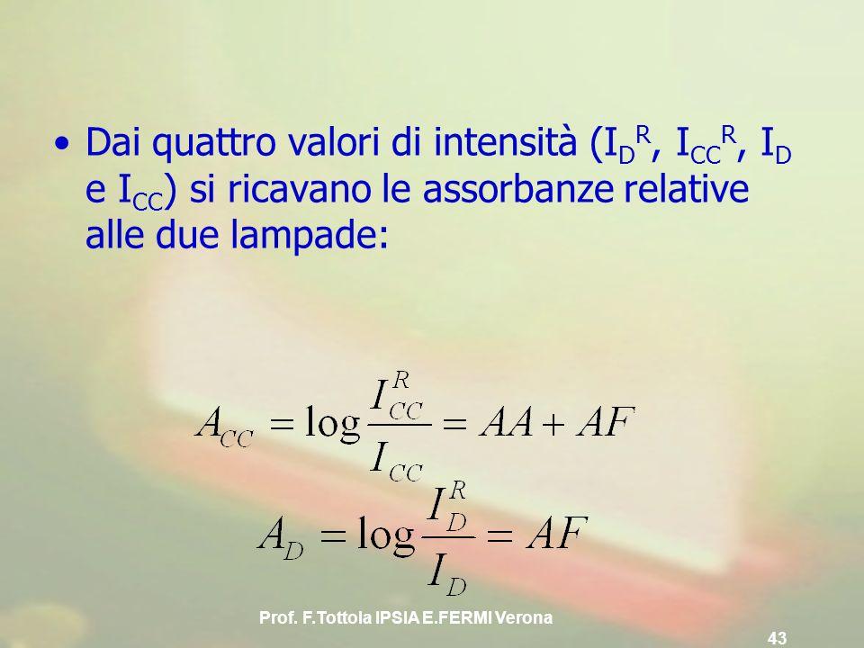 Prof. F.Tottola IPSIA E.FERMI Verona 43