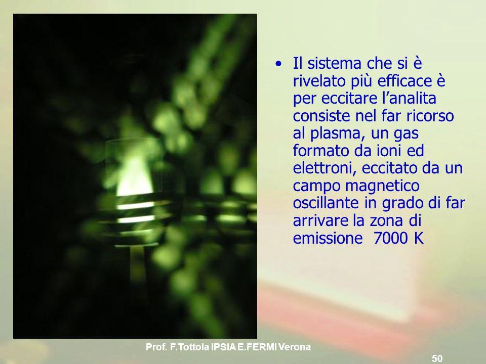 Prof. F.Tottola IPSIA E.FERMI Verona 50