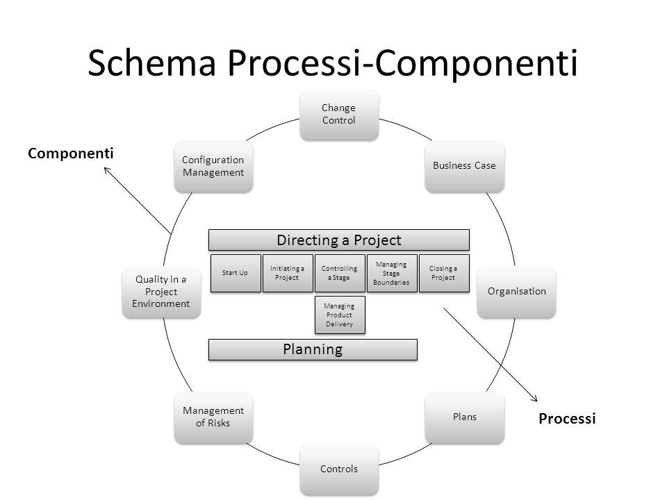 Schema Processi-Componenti