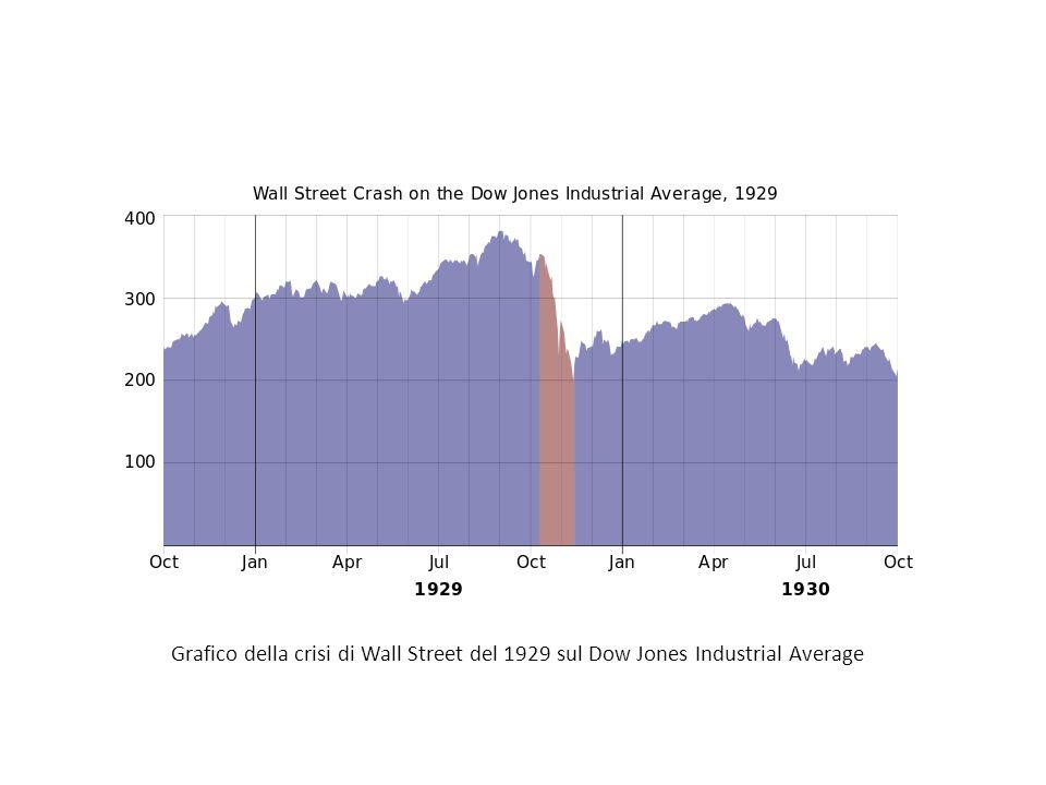 Grafico della crisi di Wall Street del 1929 sul Dow Jones Industrial Average