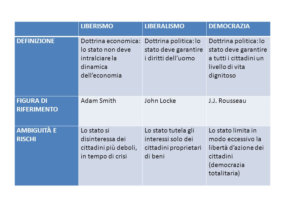 LIBERISMO. LIBERALISMO. DEMOCRAZIA. DEFINIZIONE. Dottrina economica: lo stato non deve intralciare la dinamica dell'economia.